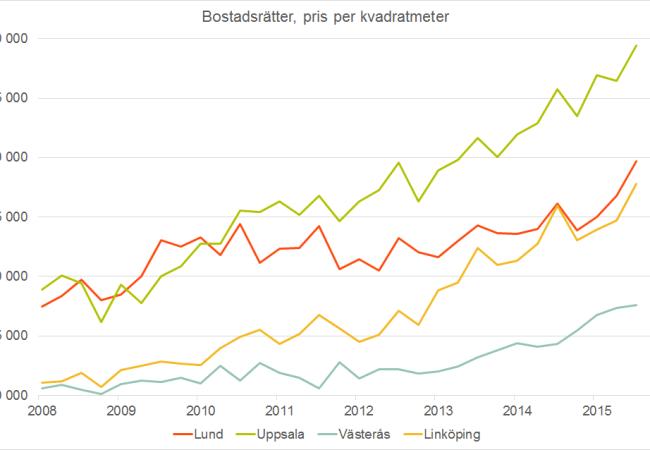 Bostadsrättspriserna i Uppsala närmar sig 40 000 kronor per kvadratmeter